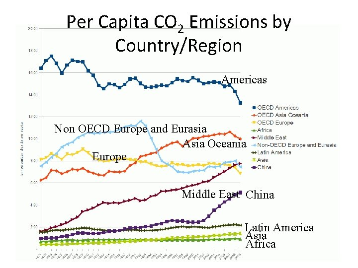 Per Capita CO 2 Emissions by Country/Region Americas Non OECD Europe and Eurasia Asia