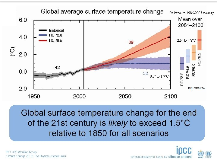 Relative to 1986 -2005 average 2. 6° to 4. 8°C 0. 3° to 1.
