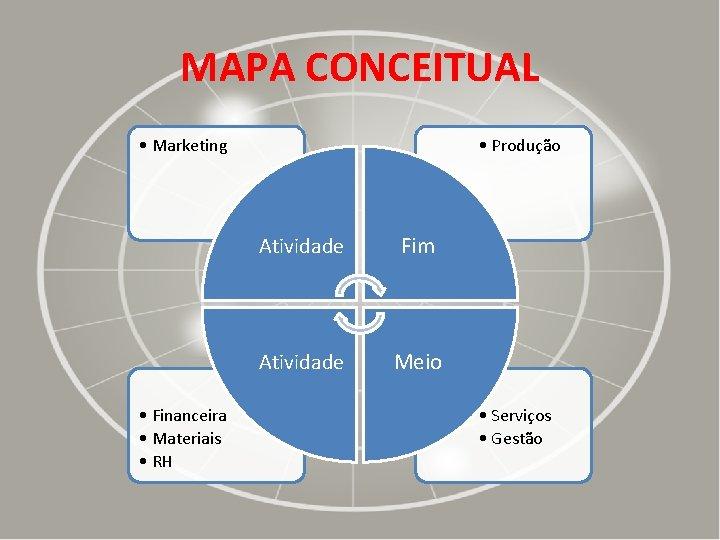 MAPA CONCEITUAL • Marketing • Financeira • Materiais • RH • Produção Atividade Fim