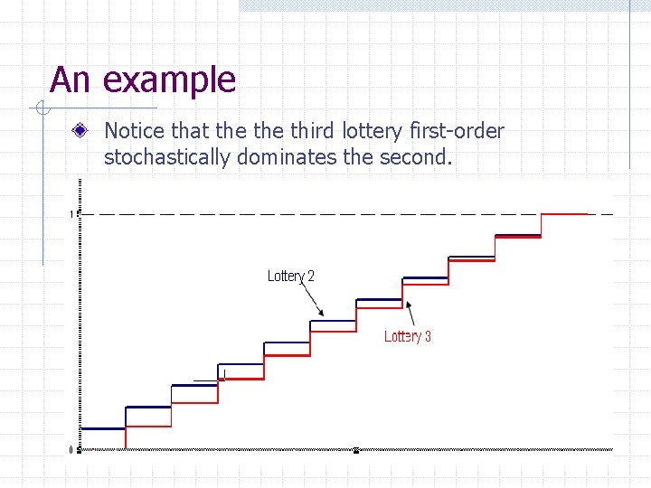 An example Notice that the third lottery first-order stochastically dominates the second.