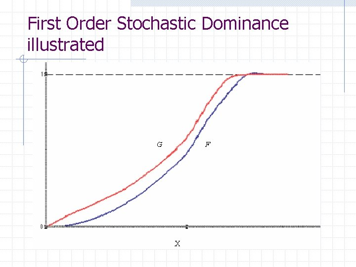 First Order Stochastic Dominance illustrated