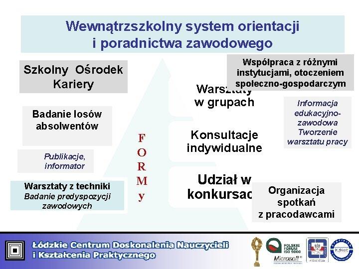 Wewnątrzszkolny system orientacji i poradnictwa zawodowego Współpraca z różnymi instytucjami, otoczeniem społeczno-gospodarczym Szkolny Ośrodek