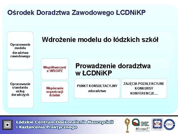 Ośrodek Doradztwa Zawodowego ŁCDNi. KP Opracowanie modelu doradztwa zawodowego Wdrożenie modelu do łódzkich szkół