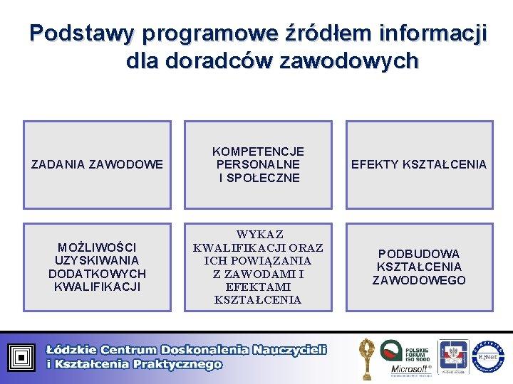 Podstawy programowe źródłem informacji dla doradców zawodowych ZADANIA ZAWODOWE KOMPETENCJE PERSONALNE I SPOŁECZNE EFEKTY