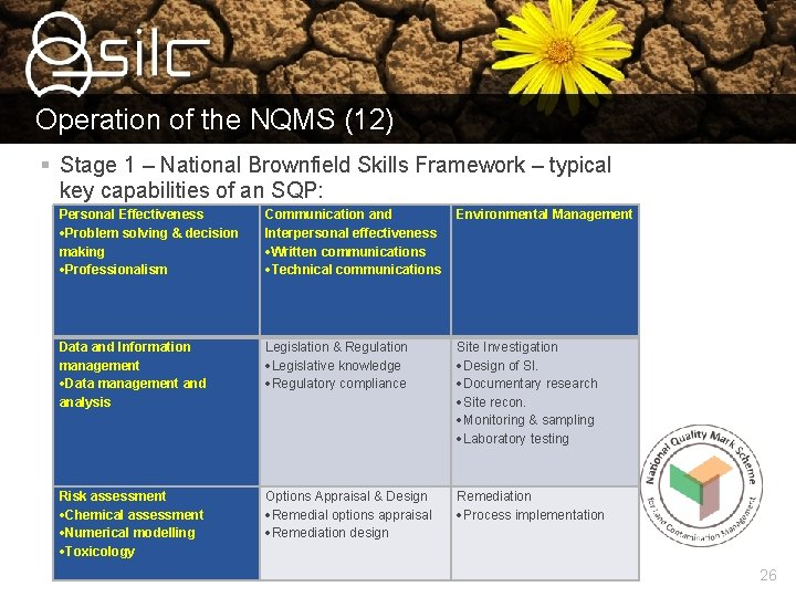 Operation of the NQMS (12) § Stage 1 – National Brownfield Skills Framework –