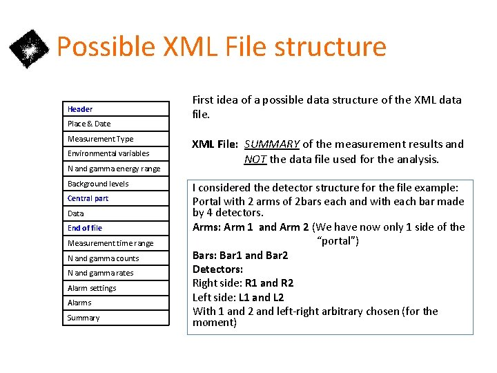 Possible XML File structure Header Place & Date Measurement Type Environmental variables N and