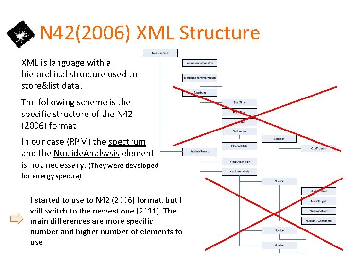 N 42(2006) XML Structure XML is language with a hierarchical structure used to store&list
