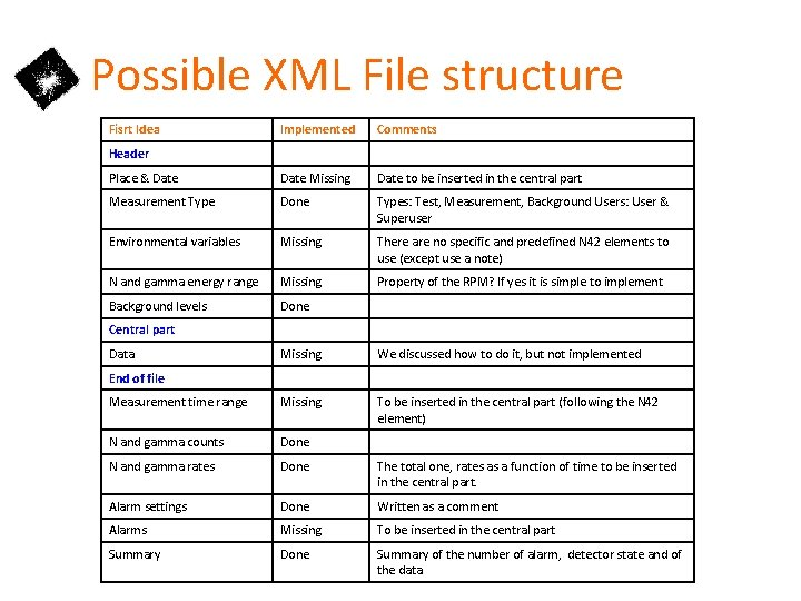 Possible XML File structure Fisrt Idea Implemented Comments Place & Date Missing Date to