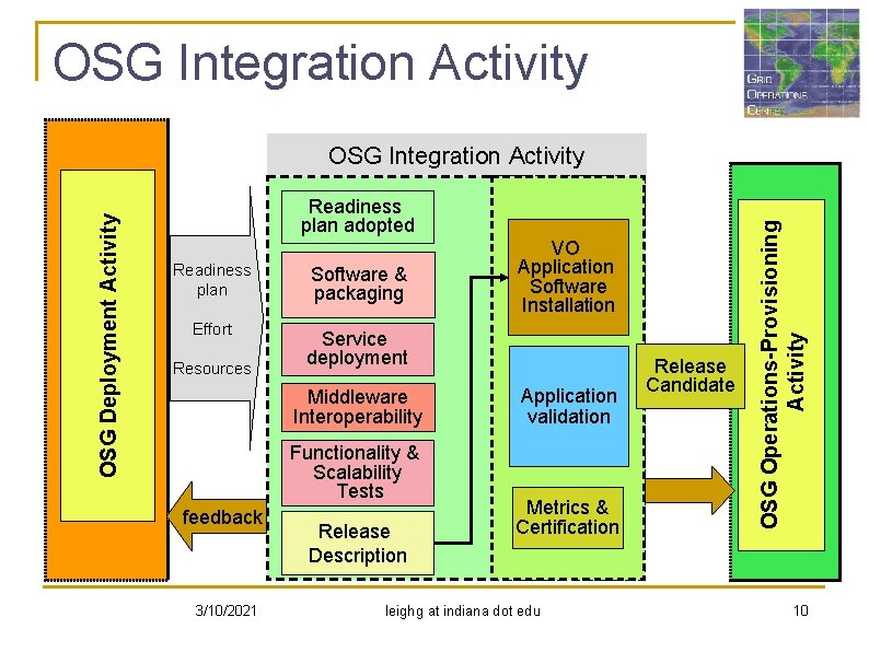 OSG Integration Activity Readiness plan adopted Readiness plan Effort Resources Software & packaging Service