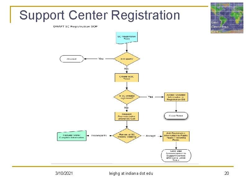 Support Center Registration 3/10/2021 leighg at indiana dot edu 20