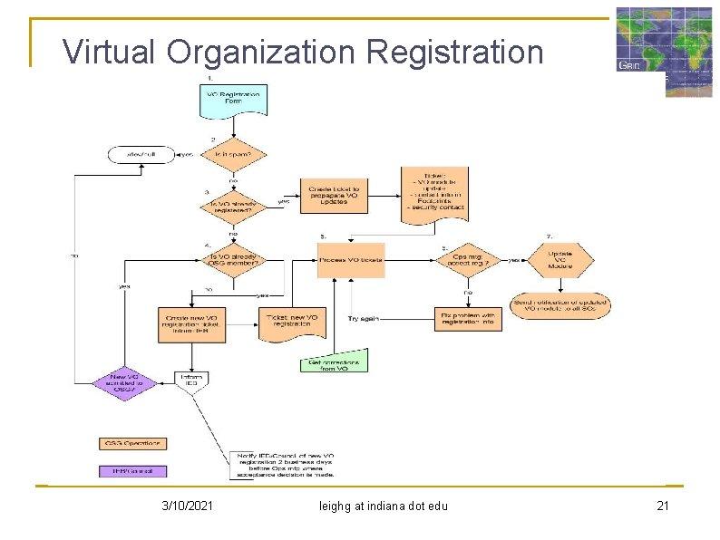 Virtual Organization Registration 3/10/2021 leighg at indiana dot edu 21