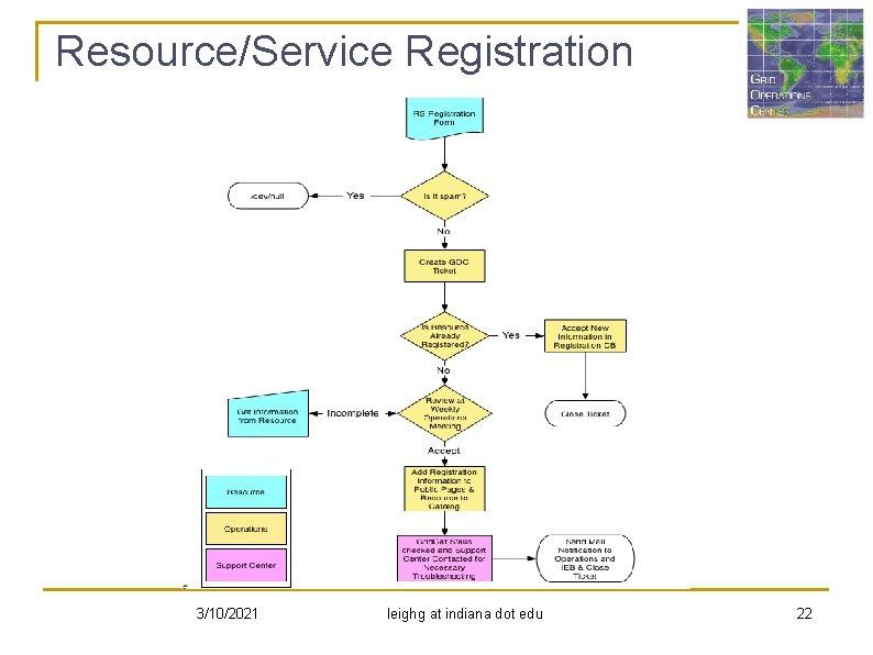 Resource/Service Registration 3/10/2021 leighg at indiana dot edu 22