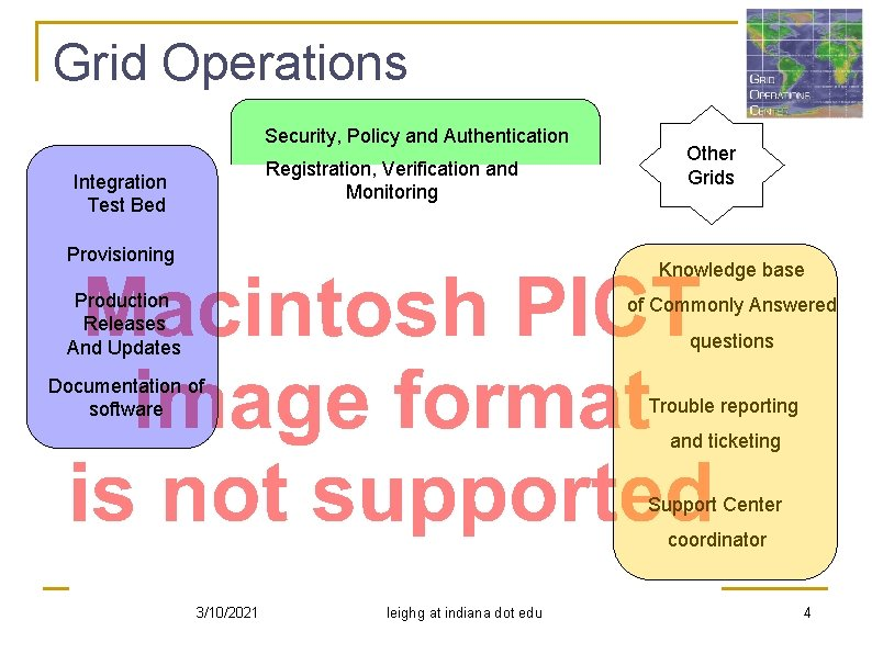 Grid Operations Security, Policy and Authentication Registration, Verification and Monitoring Integration Test Bed Provisioning