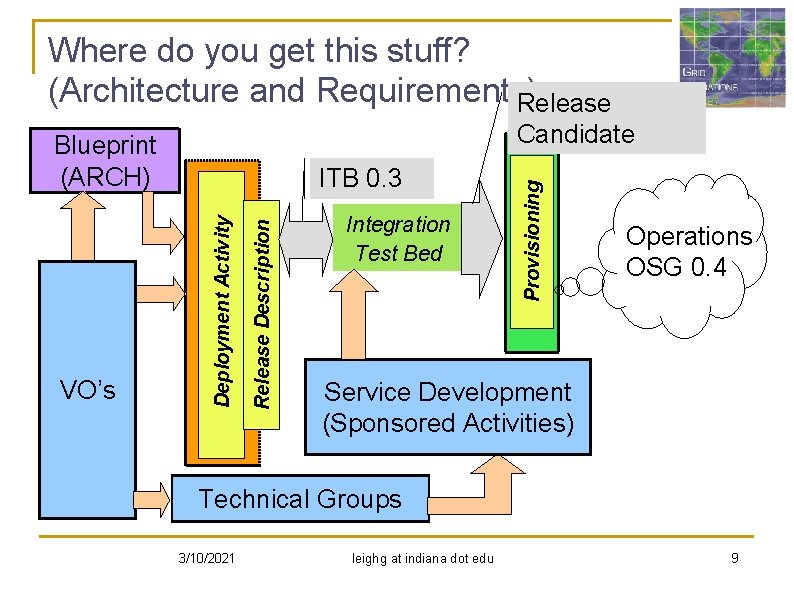 Where do you get this stuff? (Architecture and Requirements) Release Description Deployment Activity VO's