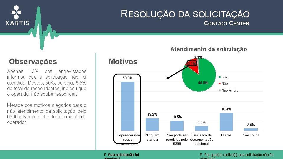 RESOLUÇÃO DA SOLICITAÇÃO CONTACT CENTER Atendimento da solicitação Observações Apenas 13% dos entrevistados informou