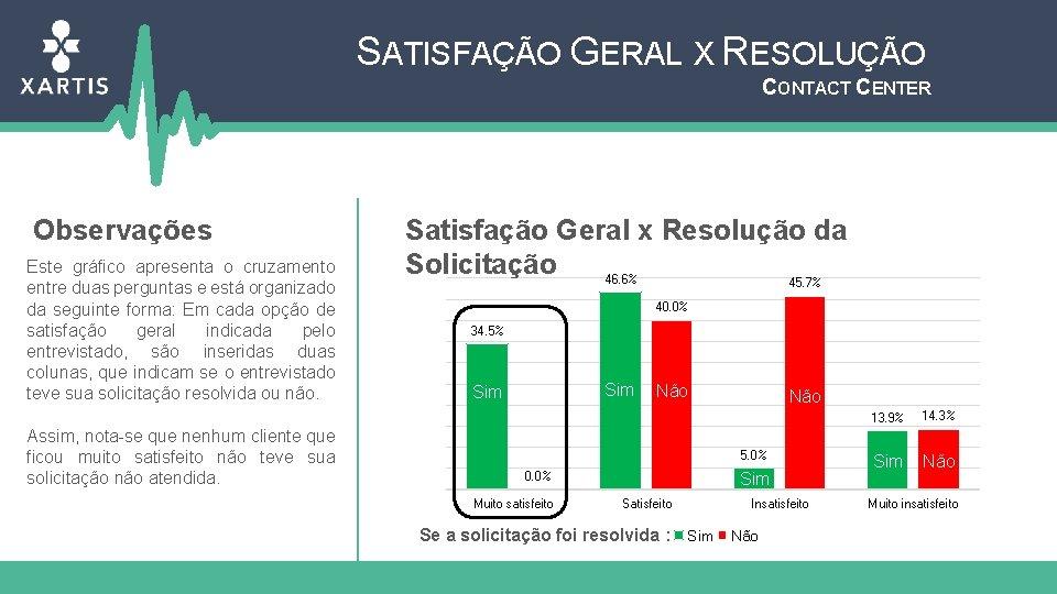 SATISFAÇÃO GERAL X RESOLUÇÃO CONTACT CENTER Observações Este gráfico apresenta o cruzamento entre duas