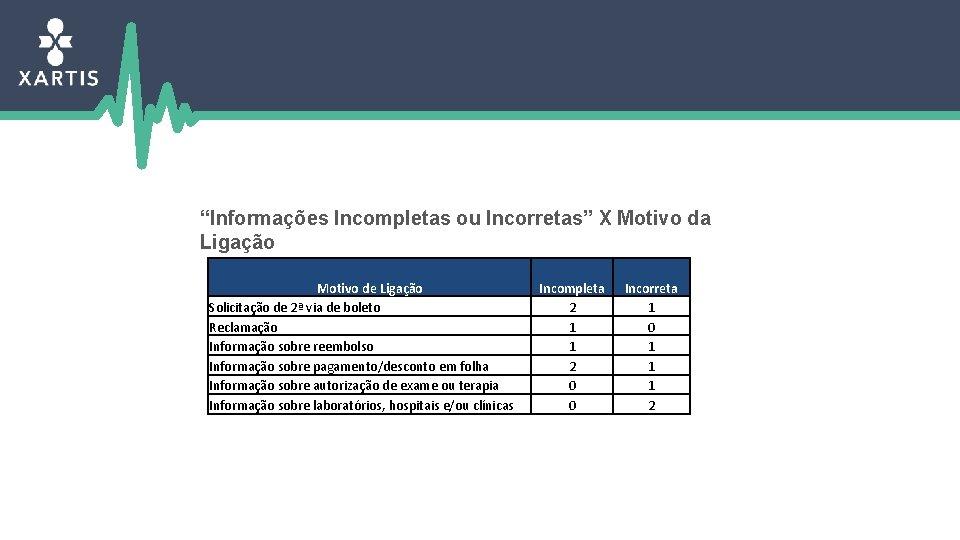 """""""Informações Incompletas ou Incorretas"""" X Motivo da Ligação Motivo de Ligação Solicitação de 2ª"""