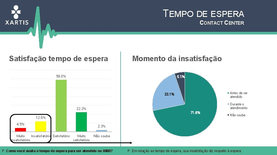 TEMPO DE ESPERA CONTACT CENTER Satisfação tempo de espera Momento da insatisfação 59. 0%