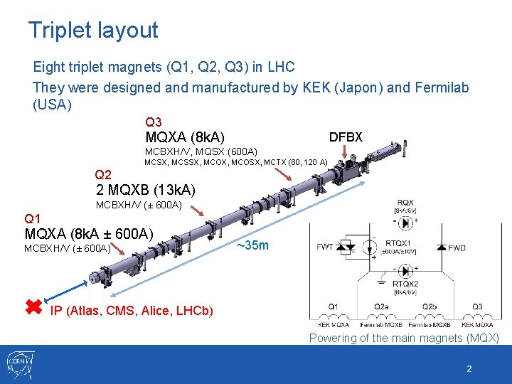 Triplet layout Eight triplet magnets (Q 1, Q 2, Q 3) in LHC They