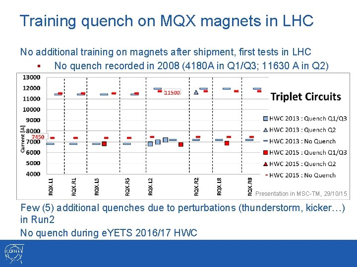 Training quench on MQX magnets in LHC No additional training on magnets after shipment,