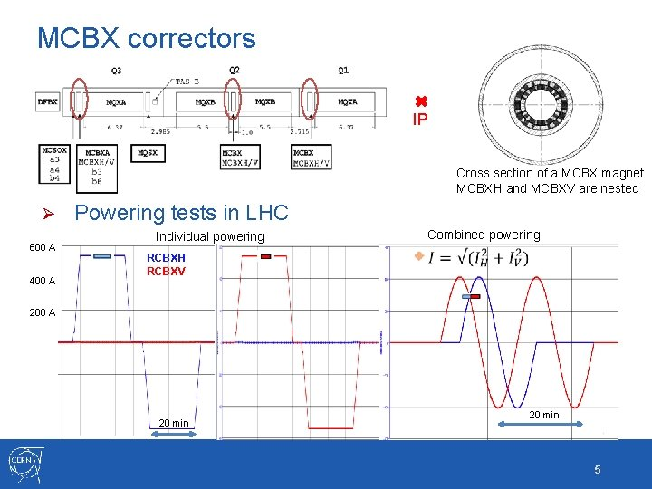 MCBX correctors IP Cross section of a MCBX magnet MCBXH and MCBXV are nested