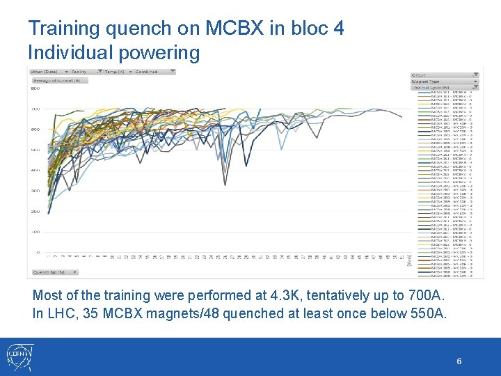 Training quench on MCBX in bloc 4 Individual powering Most of the training were
