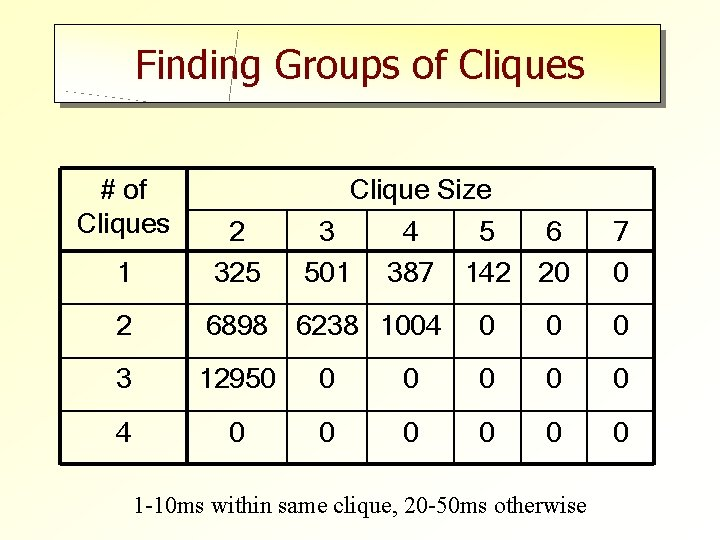 Finding Groups of Cliques # of Cliques Clique Size 1 2 325 3 501