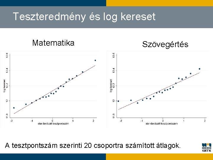 Teszteredmény és log kereset Matematika Szövegértés A tesztpontszám szerinti 20 csoportra számított átlagok.