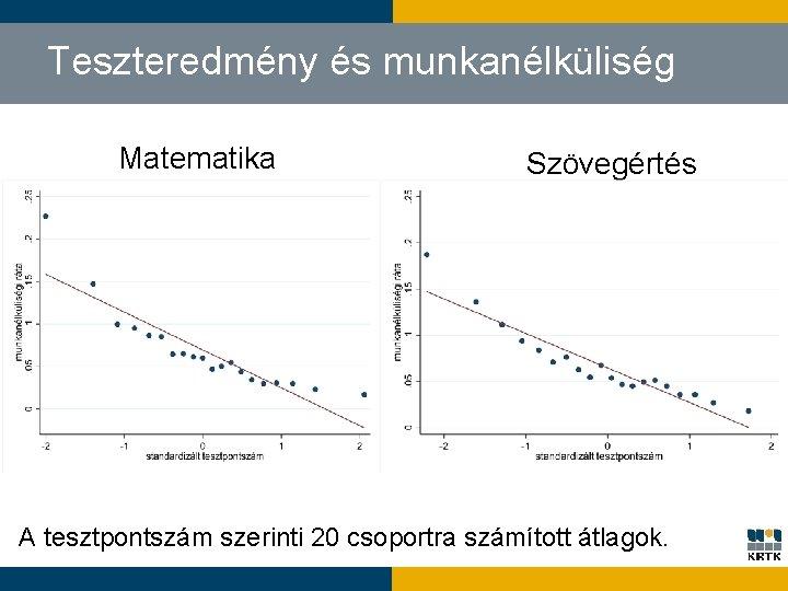 Teszteredmény és munkanélküliség Matematika Szövegértés A tesztpontszám szerinti 20 csoportra számított átlagok.