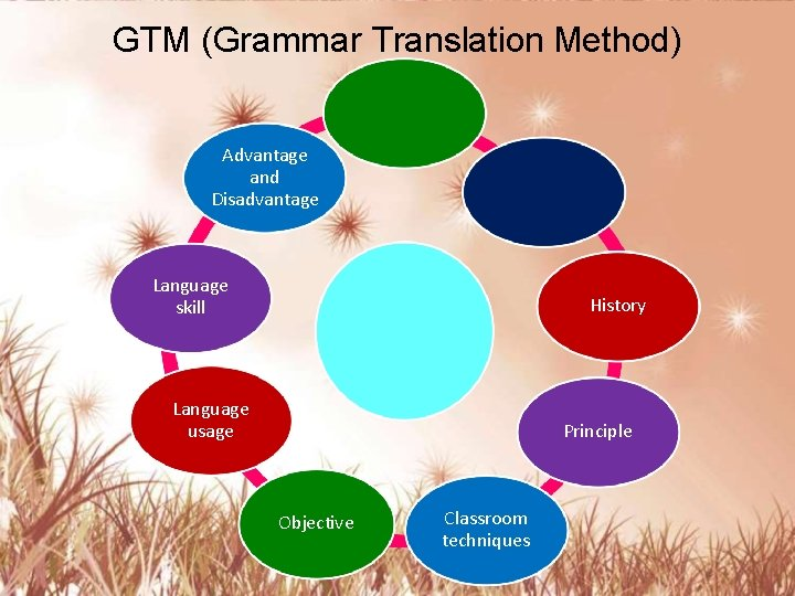 GTM (Grammar Translation Method) Introduction Advantage and Disadvantage Language skill Definition GTM Language usage