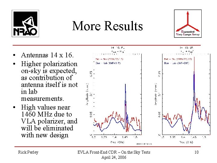 More Results • Antennas 14 x 16. • Higher polarization on-sky is expected, as