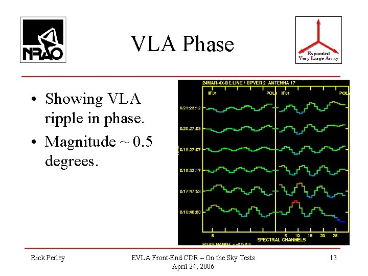 VLA Phase • Showing VLA ripple in phase. • Magnitude ~ 0. 5 degrees.