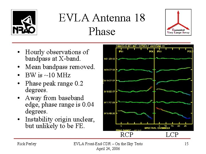 EVLA Antenna 18 Phase • Hourly observations of bandpass at X-band. • Mean bandpass