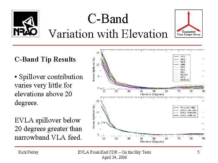C-Band Variation with Elevation C-Band Tip Results • Spillover contribution varies very little for