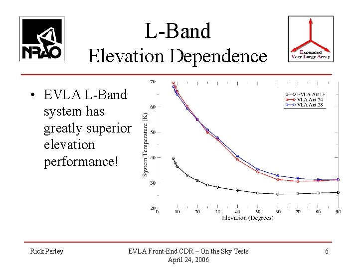 L-Band Elevation Dependence • EVLA L-Band system has greatly superior elevation performance! Rick Perley