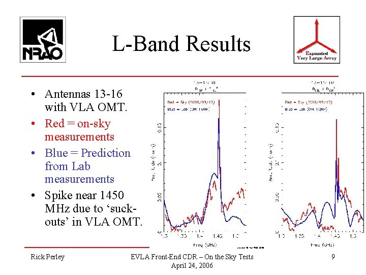 L-Band Results • Antennas 13 -16 with VLA OMT. • Red = on-sky measurements