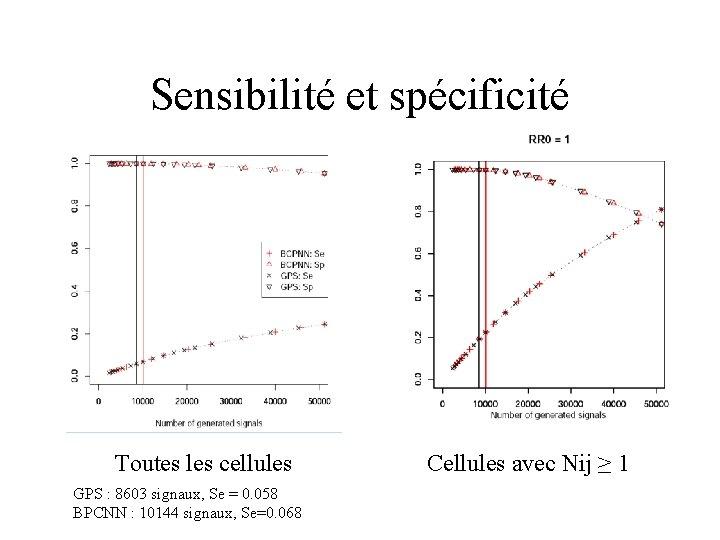 Sensibilité et spécificité Toutes les cellules GPS : 8603 signaux, Se = 0. 058