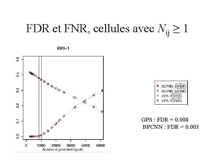 FDR et FNR, cellules avec Nij ≥ 1 GPS : FDR = 0. 008