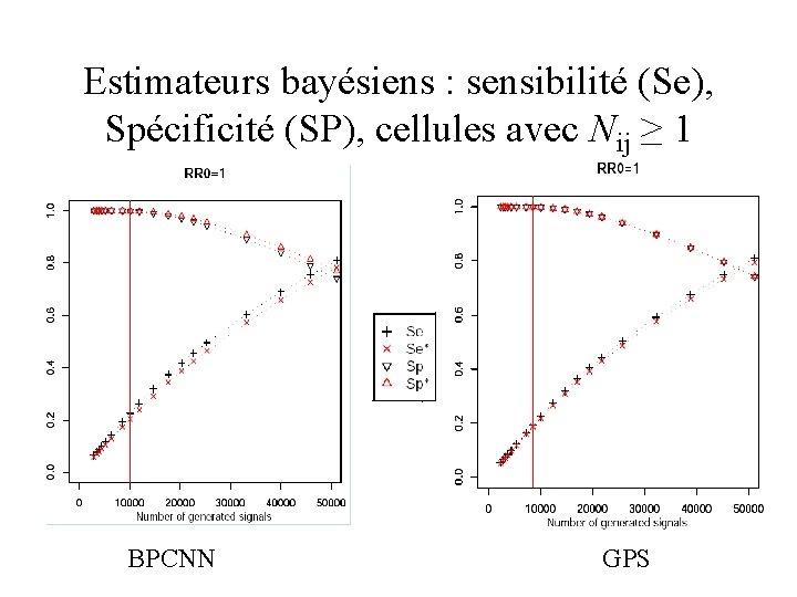 Estimateurs bayésiens : sensibilité (Se), Spécificité (SP), cellules avec Nij ≥ 1 BPCNN GPS