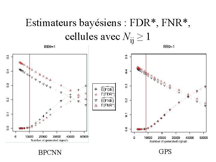 Estimateurs bayésiens : FDR*, FNR*, cellules avec Nij ≥ 1 BPCNN GPS