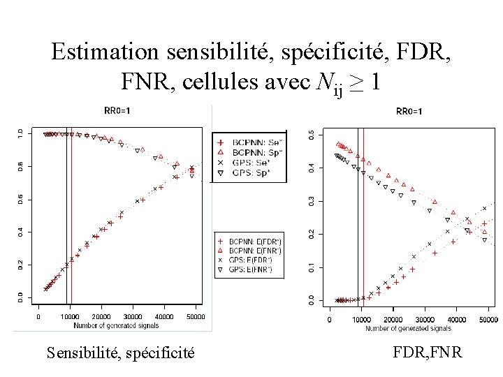 Estimation sensibilité, spécificité, FDR, FNR, cellules avec Nij ≥ 1 Sensibilité, spécificité FDR, FNR