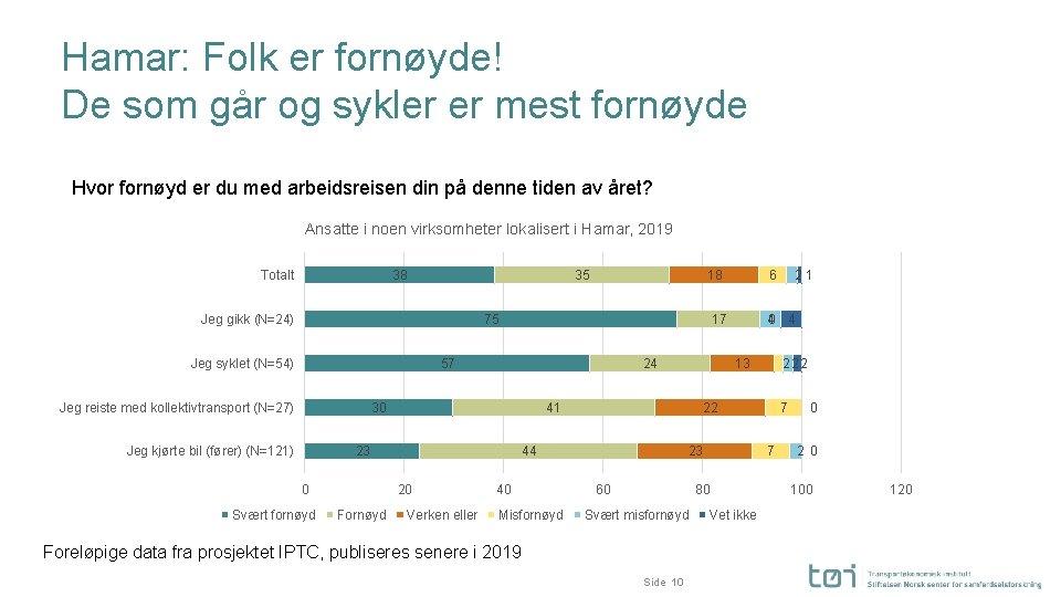 Hamar: Folk er fornøyde! De som går og sykler er mest fornøyde Hvor fornøyd