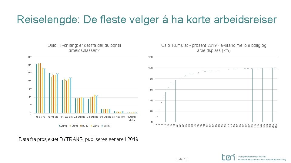 Reiselengde: De fleste velger å ha korte arbeidsreiser Oslo: Hvor langt er det fra