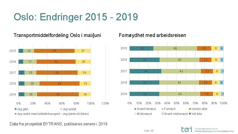Oslo: Endringer 2015 - 2019 Transportmiddelfordeling Oslo i mai/juni 2015 7 14 2016 7