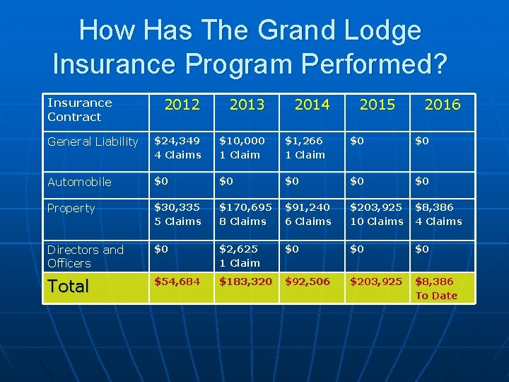 How Has The Grand Lodge Insurance Program Performed? 2012 2013 General Liability $24, 349