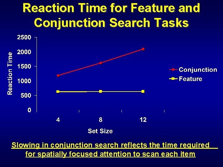 Reaction Time for Feature and Conjunction Search Tasks Slowing in conjunction search reflects the