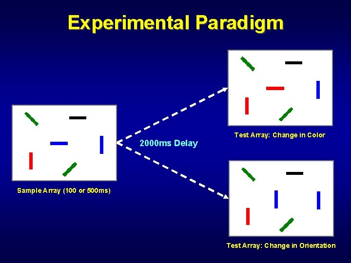 Experimental Paradigm 2000 ms Delay Test Array: Change in Color Sample Array (100 or