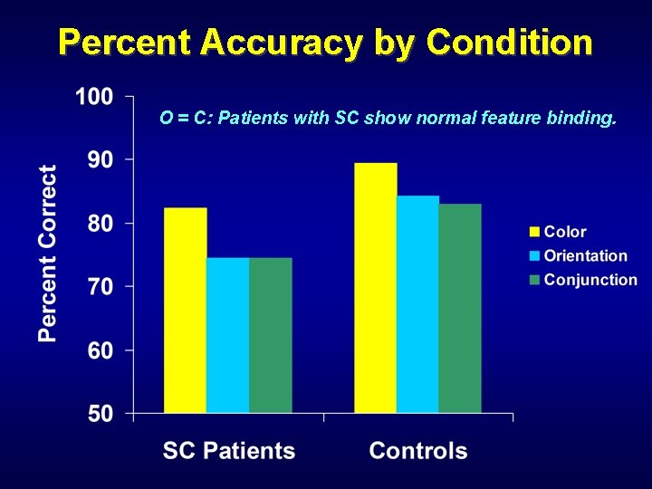 Percent Accuracy by Condition O = C: Patients with SC show normal feature binding.