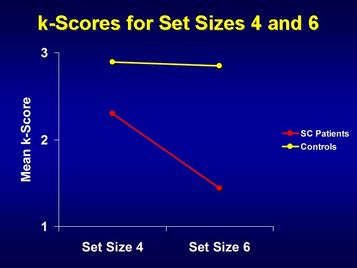 k-Scores for Set Sizes 4 and 6