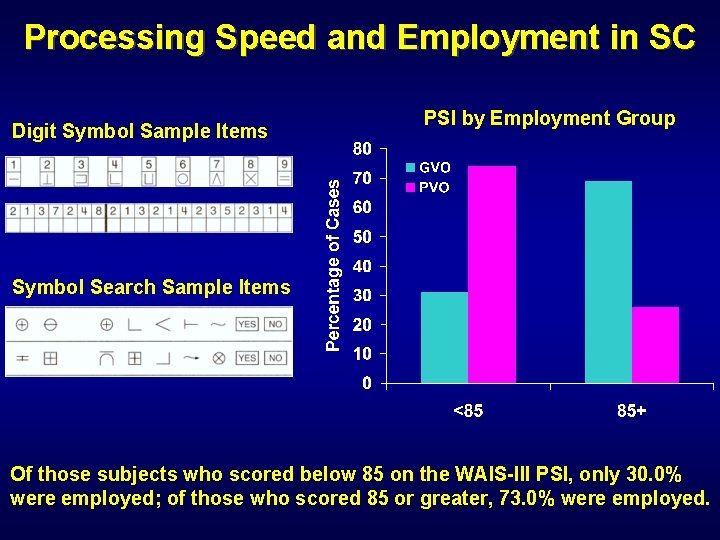 Processing Speed and Employment in SC Digit Symbol Sample Items PSI by Employment Group